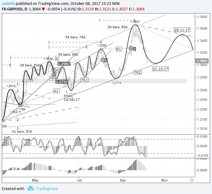 Short-term trading idea Forex GBP/USD – bull speculation: rebound from the TR2 trend line