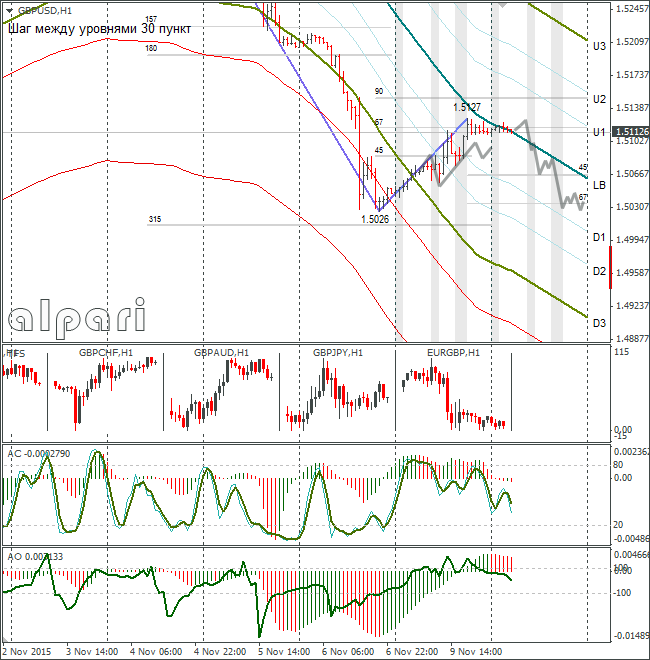 FOREX GBP USD: Expected Fall from LB. 10.11.2015