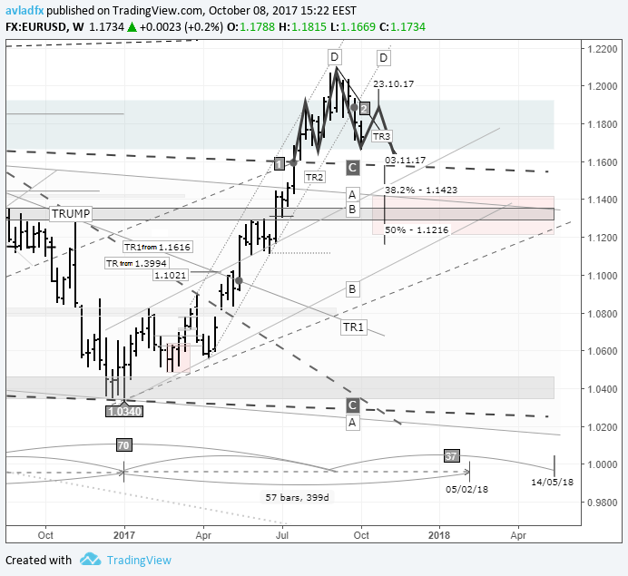 Short-term trading idea Forex EUR/USD – bull speculation: right shoulder to form