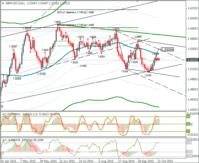 FOREX GBP USD: Expected Growth to 1.5370 13.10.2015
