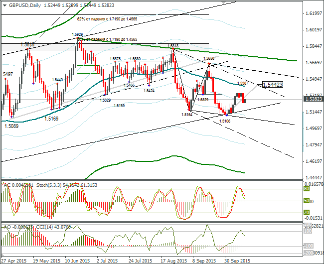 FOREX GBP USD: Expected 60-70 point Range Sideways 14.10.2015