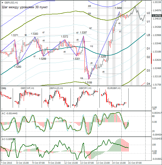 FOREX GBP USD: Pound/Dollar: Bulls Take Rate to Trend Line. 15.10.2015