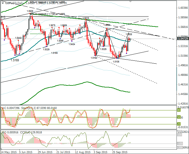 FOREX GBP USD: Expected Consolidation in Wide Range. 16.10.2015