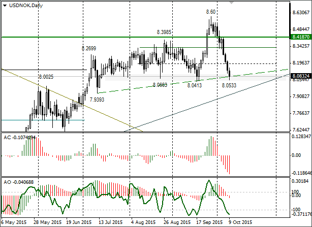 Short-term Trading Idea FX USD/NOK – Bull Speculation: Possible Recoil from 8.0400-8.0650 Zone 12.10.2015