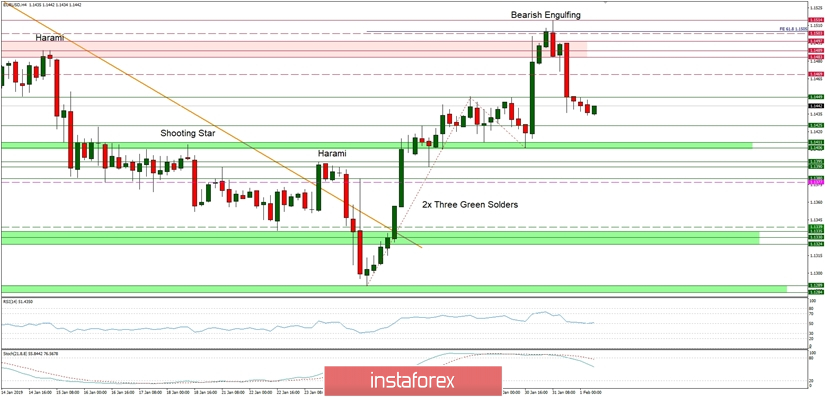 Trading plan Forex for 01.02.2019