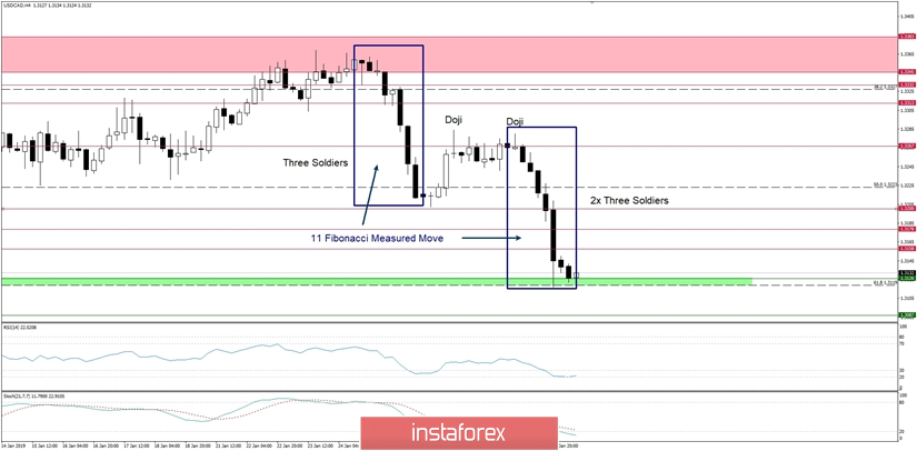 Trading plan Forex for 31.01.2019