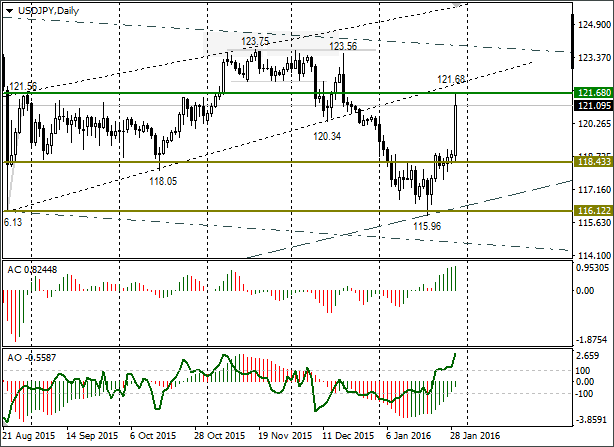 Short-term Trading Idea FX USD/JPY – Bull Speculation: Growth to 123.45 via Recoil to 120.20
