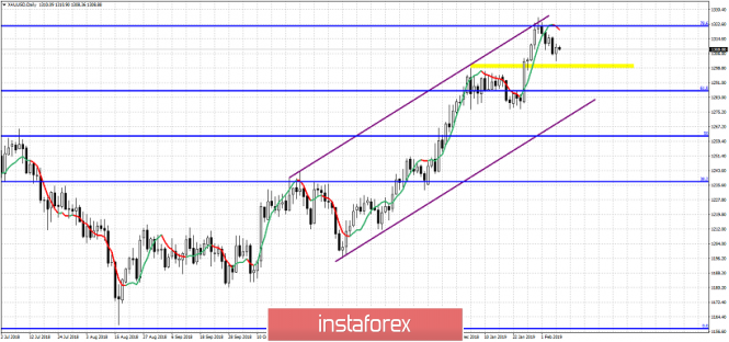 Technical analysis for Gold for February 8, 2019