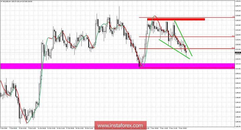 Technical analysis of Gold for November 9, 2018