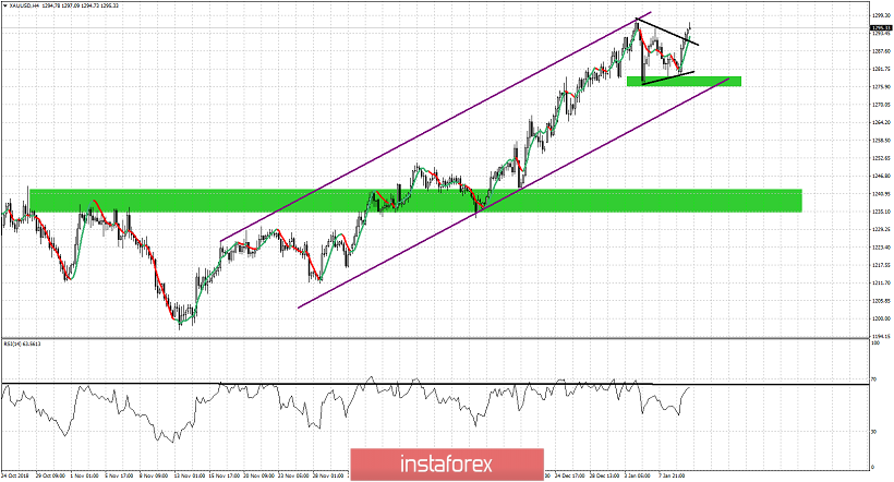 Technical analysis for Gold for January 10, 2019