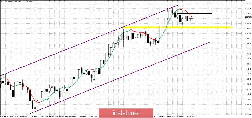 Technical analysis for Gold for February 13, 2019