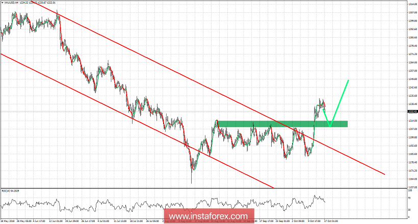 Technical analysis of Gold for October 17, 2018