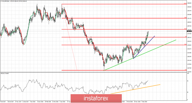 Technical analysis for Gold for December 28, 2018
