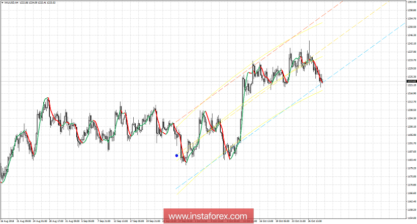 Technical analysis for Gold for October 31, 2018