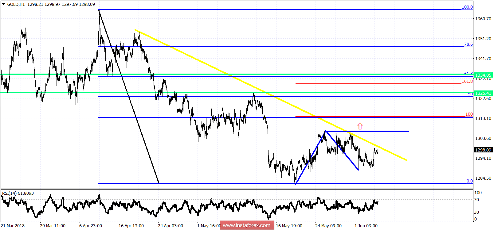 Technical analysis on Gold for June 6, 2018