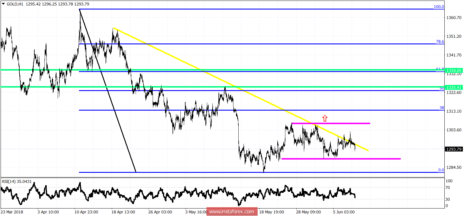 Technical analysis on Gold for June 8, 2018
