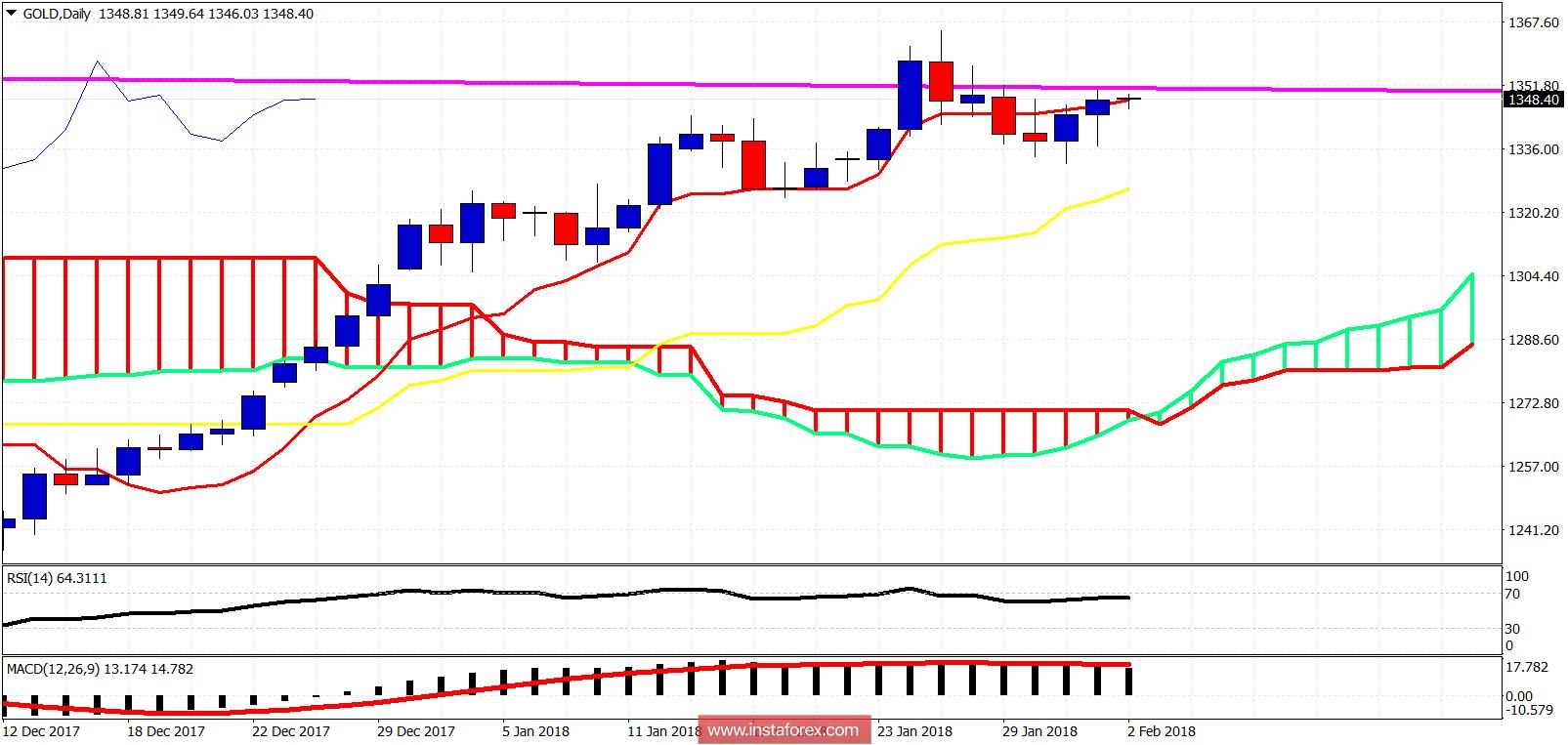 Ichimoku cloud indicator analysis of Gold for February 2, 2018