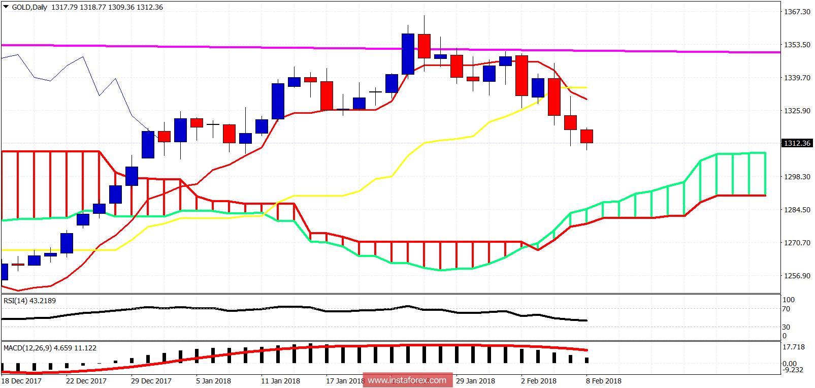 Ichimoku cloud indicator analysis of Gold for February 8, 2018