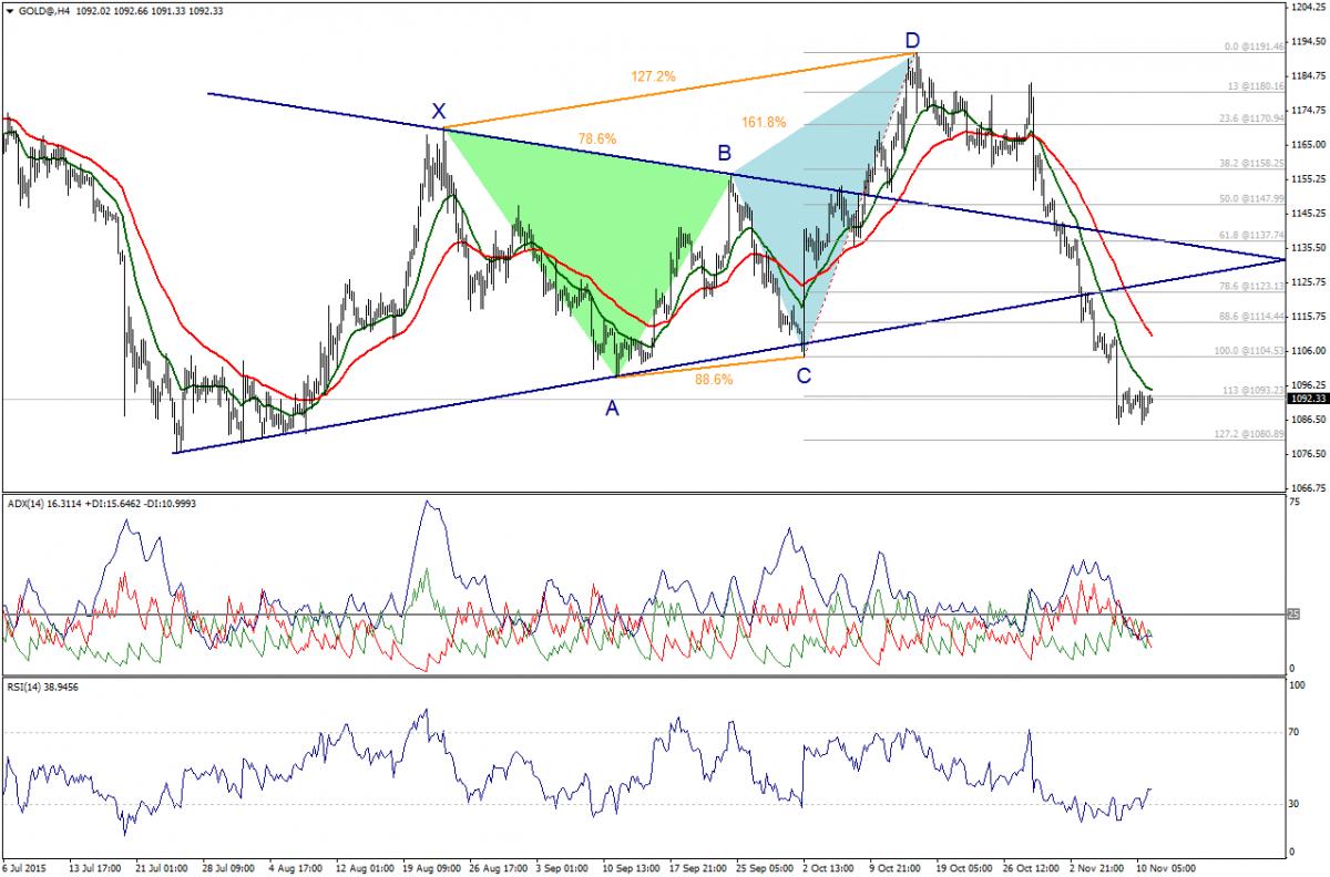 Gold Trading Within Narrow Range. 11.11.2015