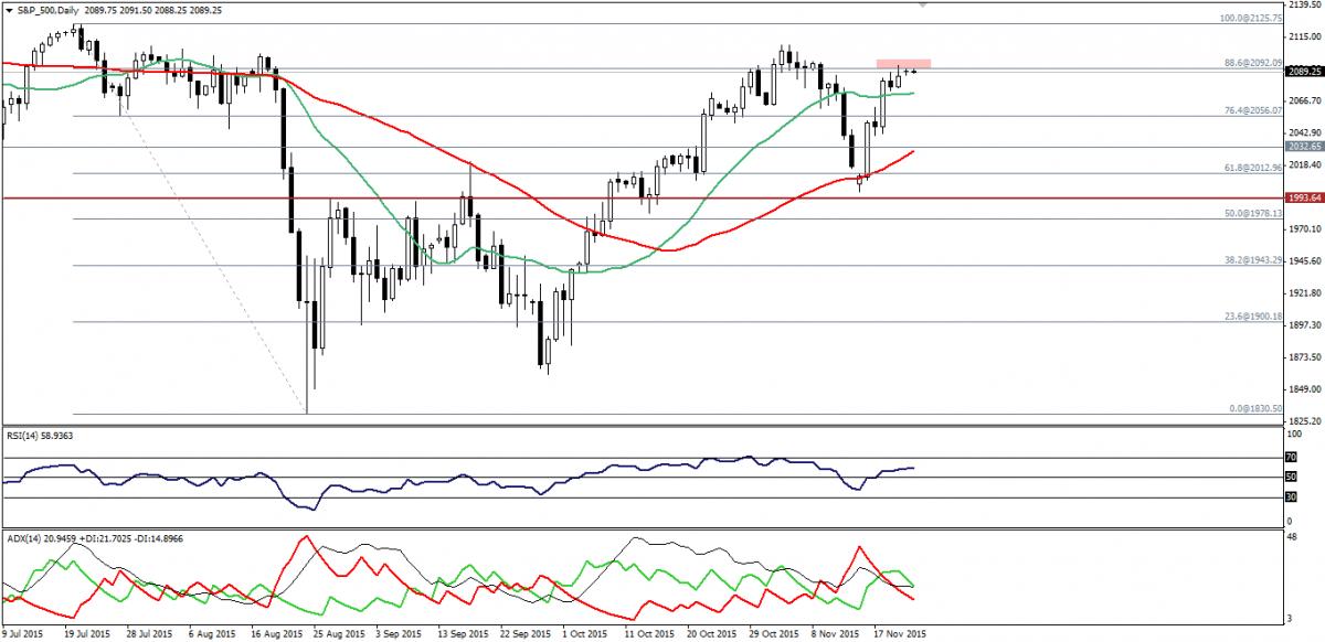 S&P 500 Trading: Touches 2092.00. 23 Novembre 2015