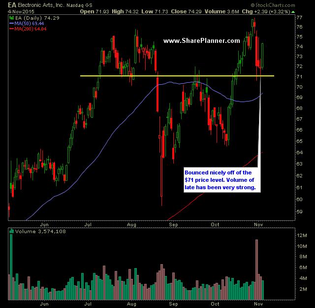 Swing Trading Watch-List: EA, ETN, GS, HAS, CSX. 05.11.2015