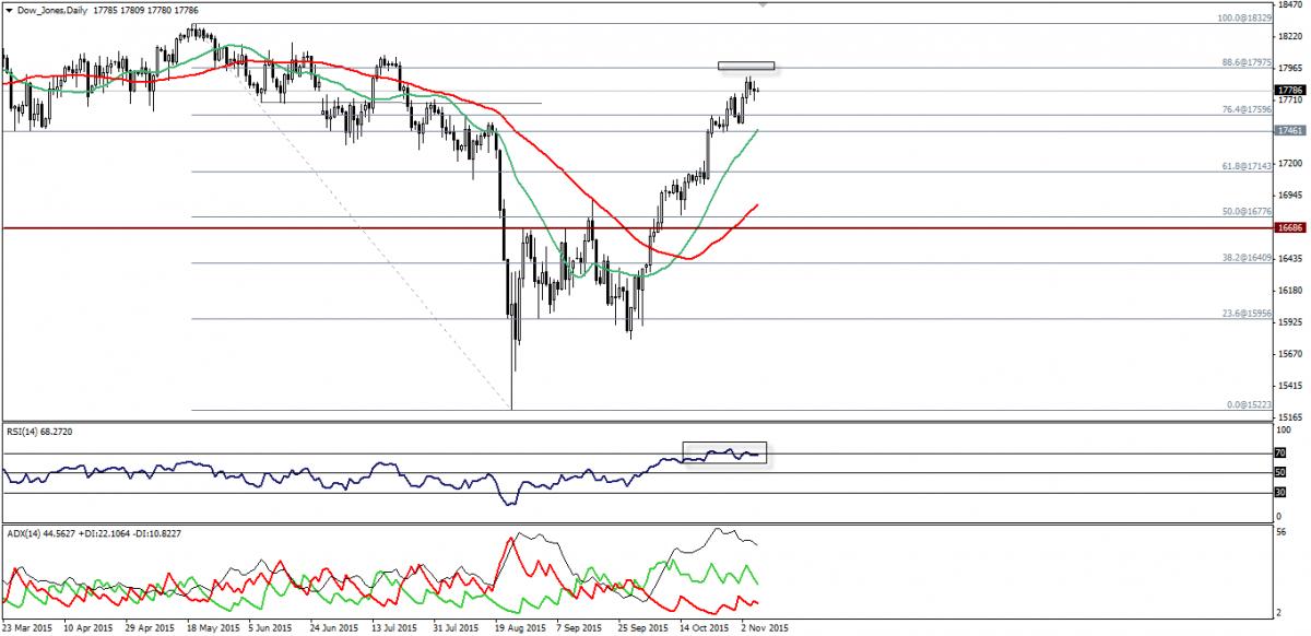 Dow Jones And SP500 Futures, November 06 2015