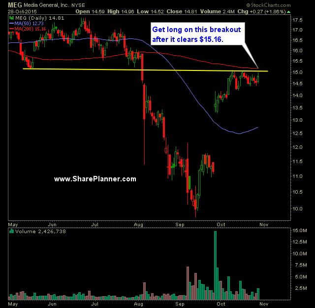 Swing Trading Watch-List: MDT, MEG, ROVI, MGM, PHM. 29.10.2015