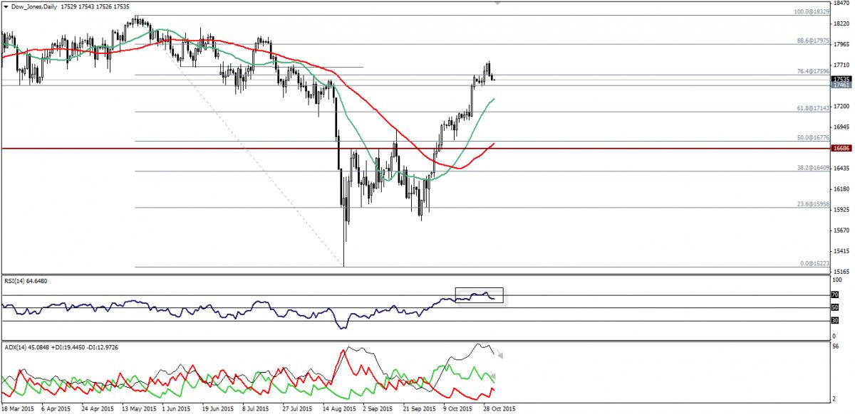 Dow Moves To Downside, S&P 500 Moves Bearishly From 88.6% Fibonacci