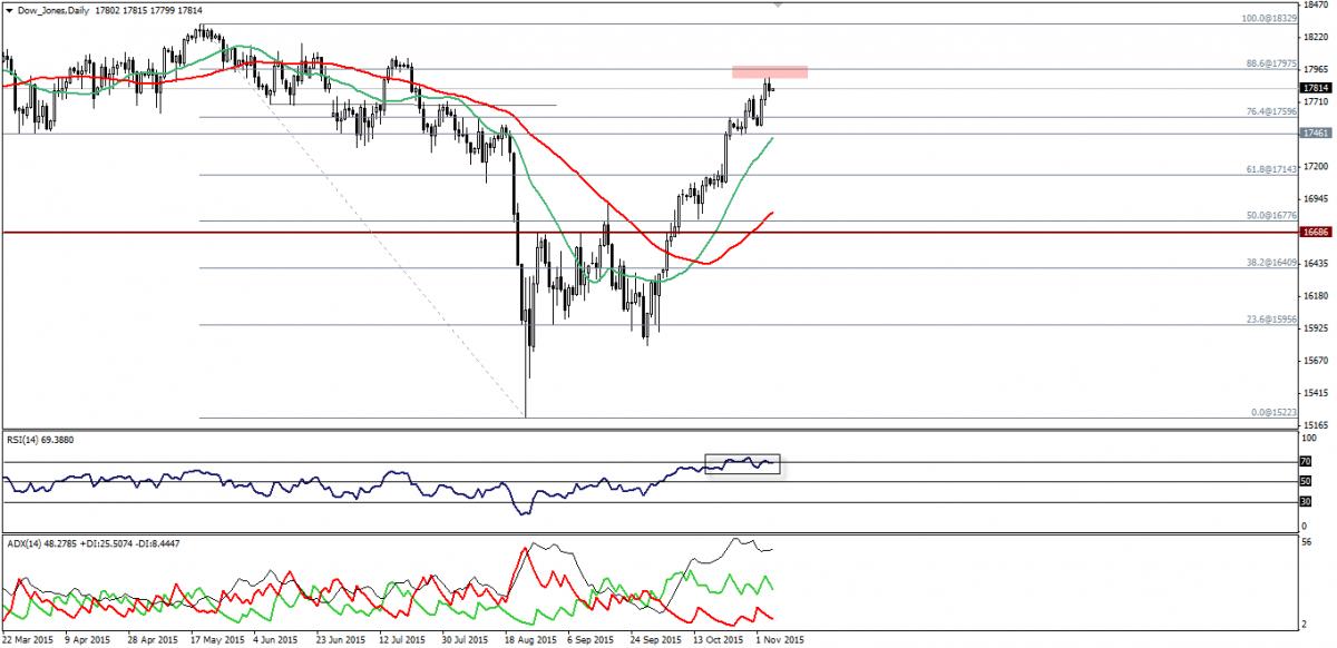 Dow Jones Stops Bullish Action, S&P 500 Overbought. 05.11.2015