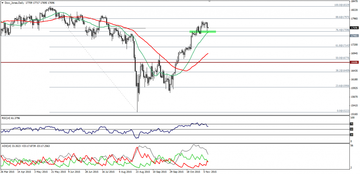 Dow, S&P 500 Move Aggressively To Downside. 10.11.2015