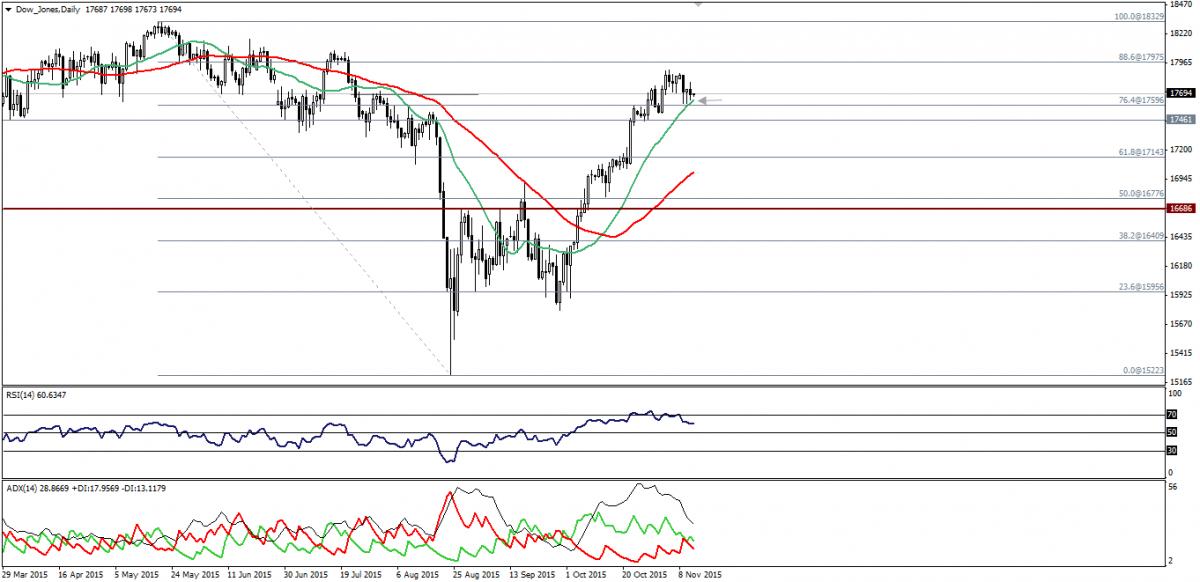 Dow Moves Sideways, S&P 500 Moves Between 76.4-88.6% Fibonacci. 12.11.2015