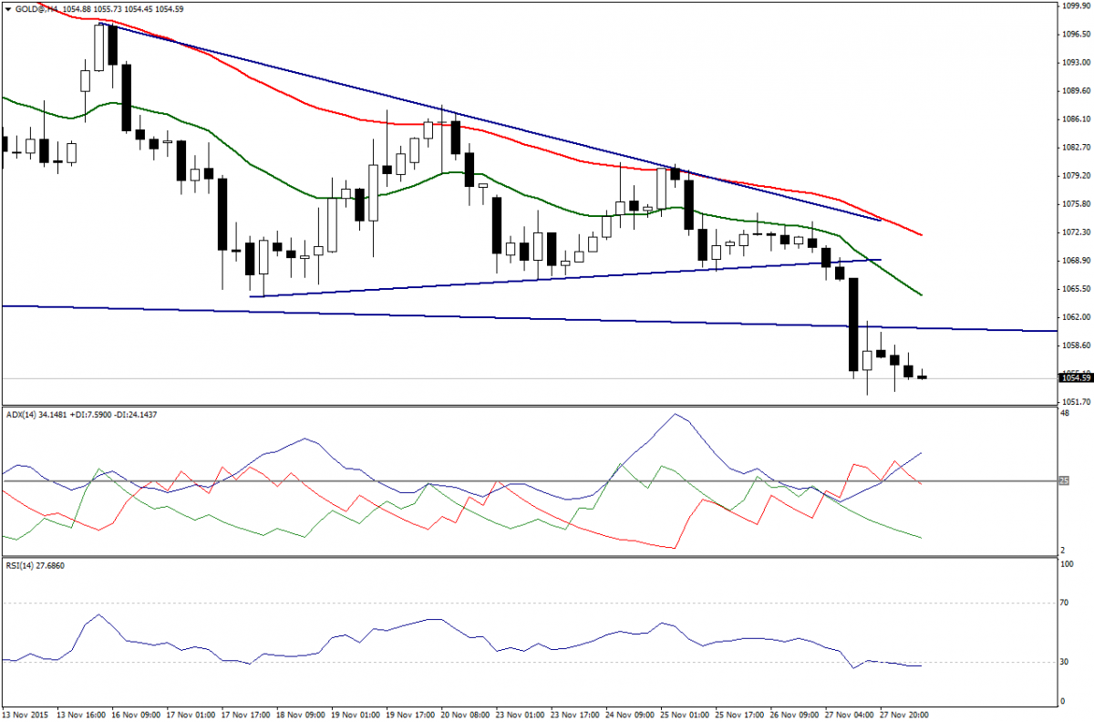 Trade Gold: Break Below 1050.00 Will Affirm Additional Downside Actions. 30 Novembre 2015.