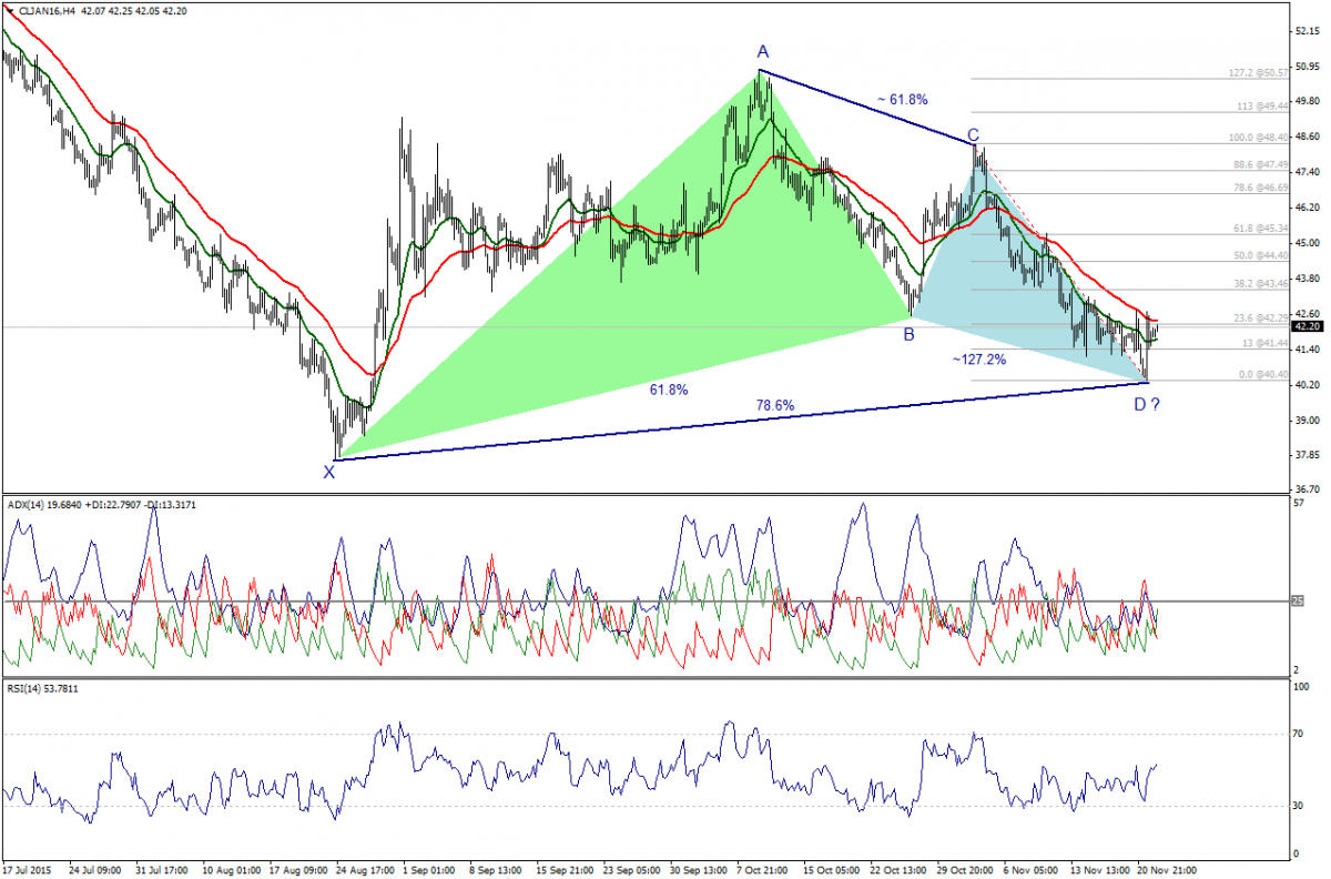 Trade Oil Futures: Shows Signs Of Forming Bullish Harmonic Pattern. 24 Novembre 2015.