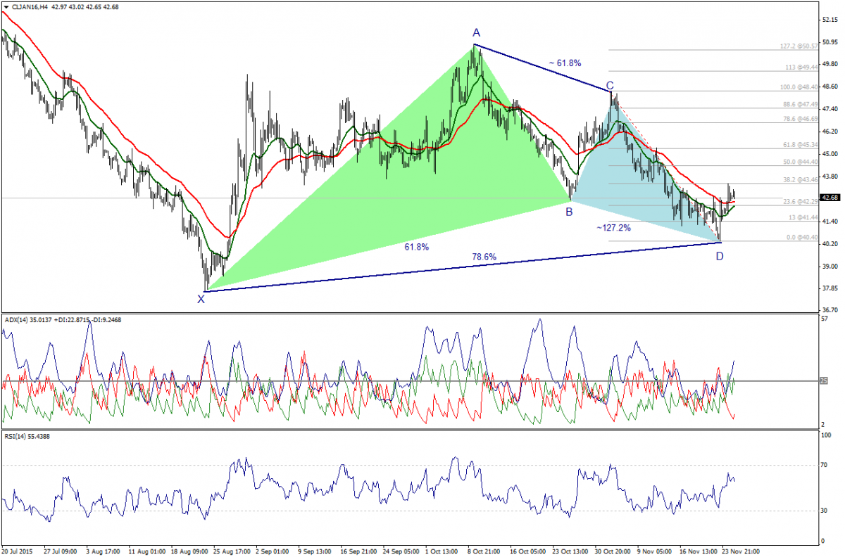 Trade Oil Futures: Bullish Effect Of Harmonic Structure Will Continue. 25 Novembre 2015.